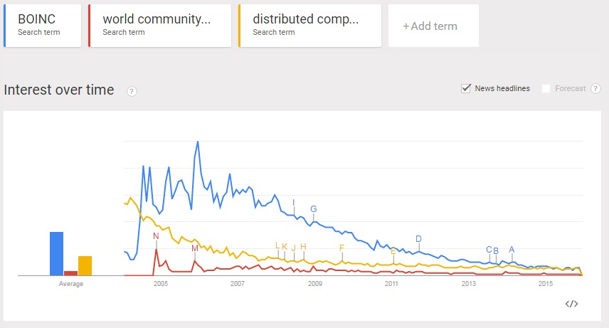 As media coverage of BOINC, World Community Grid, and distributed computing waned, so has public interest. Here are the trends in Google searches during the past decade.