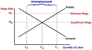 minimum wage causes unemployment Freeman and wise, the youth labor market problem: its nature causes and  consequences mincer, w0039 unemployment effects of minimum wages.